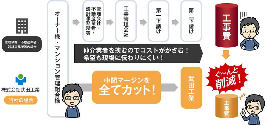 マンション大規模修繕のコストダウンなら武田工業