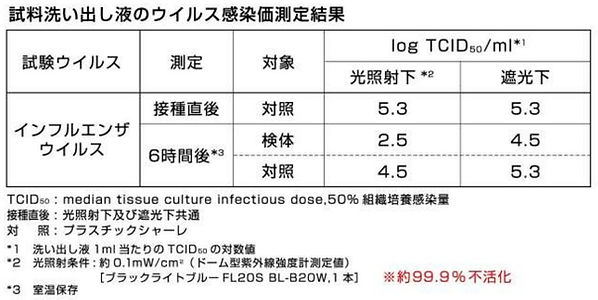 ウイルス不活化試験結果.jpg