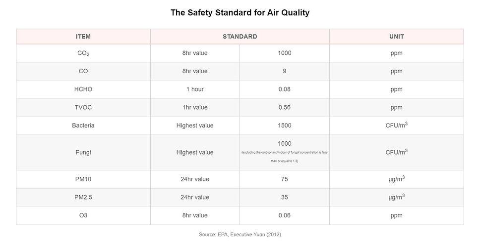 Standard of Air Quality.jpg