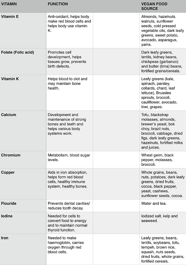 Vegan Vitamins and Minerals Table