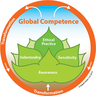 global competence model final w copyright.png