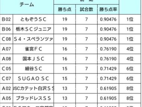 10月9日(祝・月)後期リーグ最終節!!