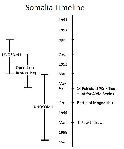 w5_somalia timeline.png
