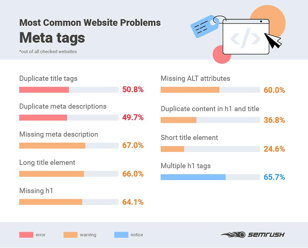 Andres SEO Blog | SEMrush Blog | Under-optimizing Meta Tags