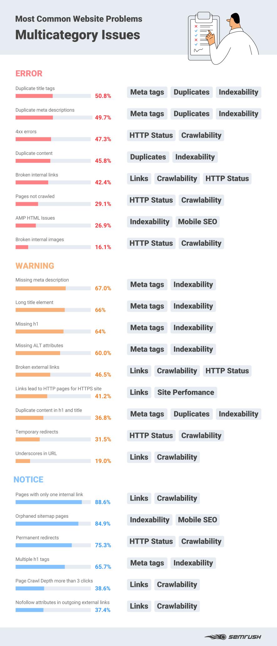 Blog | Andres SEO Expert | SEMrush Blog | Multicategory Issues