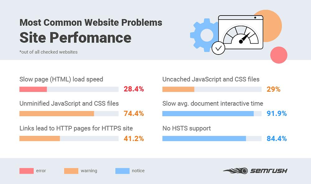 Blog | Andres SEO Expert | SEMrush Blog: Failing to Address Site Performance