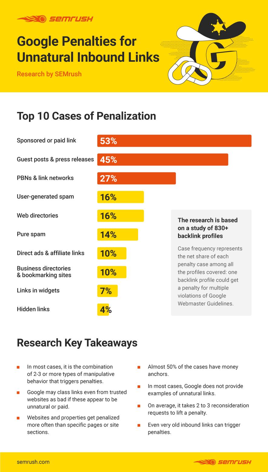 Andres SEO Expert Blog   SEMrush Blog: Top 10 Cases of Penalization