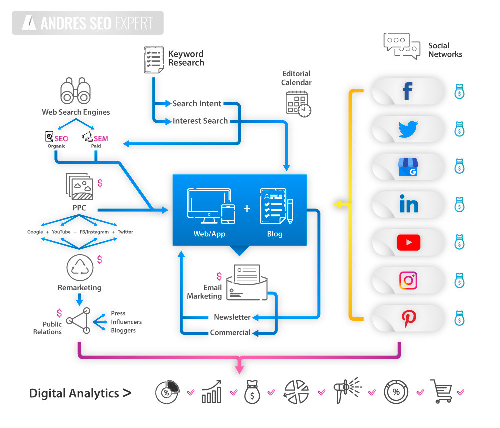 Blog | Andres SEO Expert | Digital Marketing Strategy