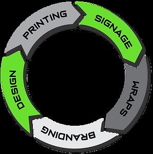 Signworld full spectrum signage provider logo