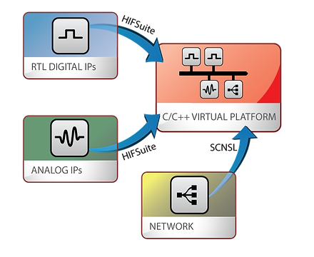 EDA Software tools for Virtual Platform