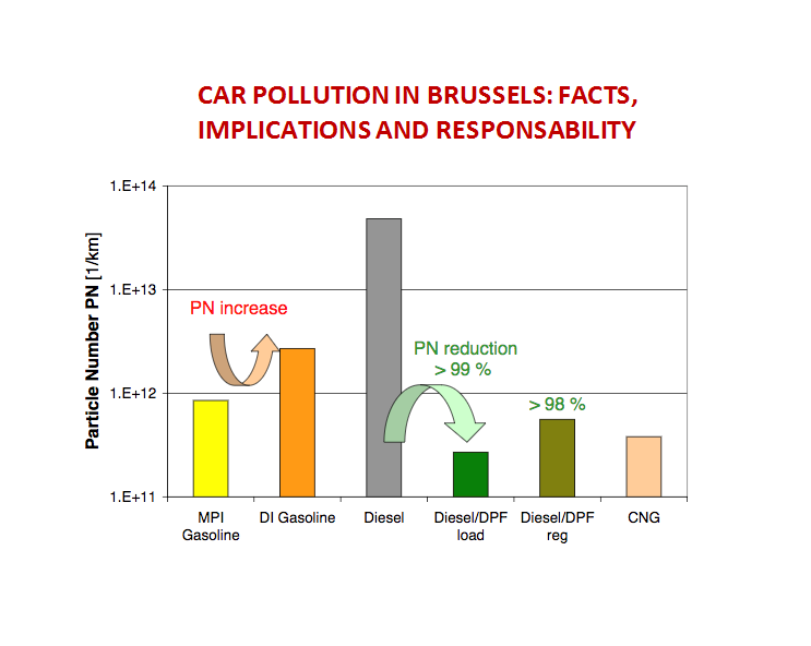 car pollution facts
