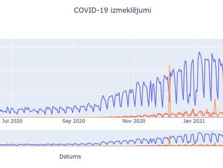 """Atvērto datu atkalizmantošanas piemērs """"Covid-19 skaitļos"""" sabiedrības izglītošanai"""