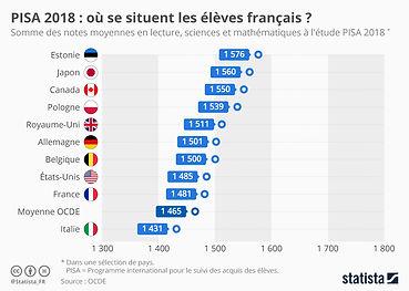 La France en queue du classement PISA