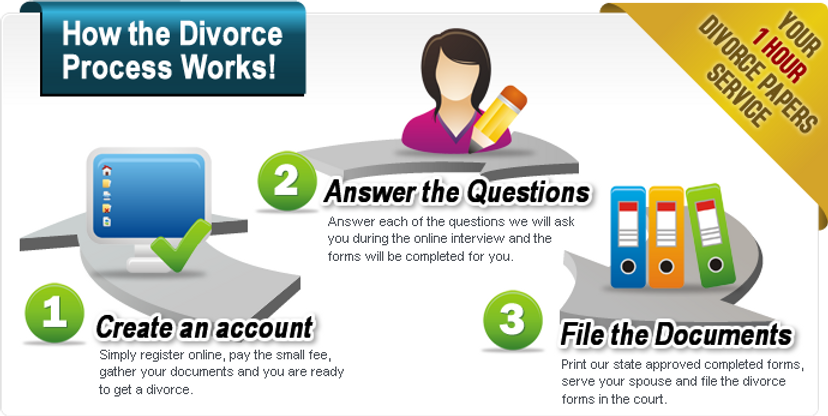 Automated Legal Divorce Forms Process