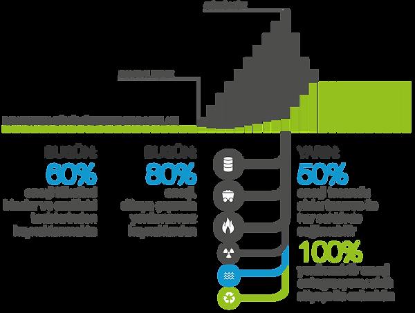 50% enerji tasarufu akılcı tasarım ile her sektörde sağlanabilir