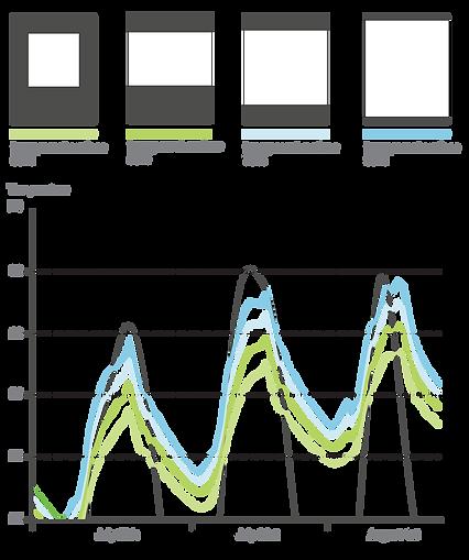 smart facade transparency vs temperature