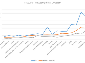 Benchmarking UK IFRS2 Charges