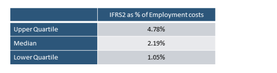 ifrs2 charge graph.png