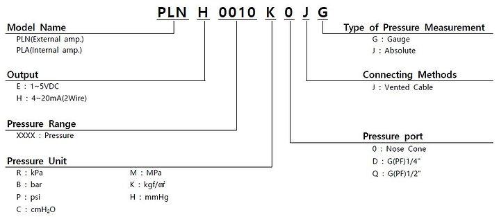 PLN PLA Order.JPG
