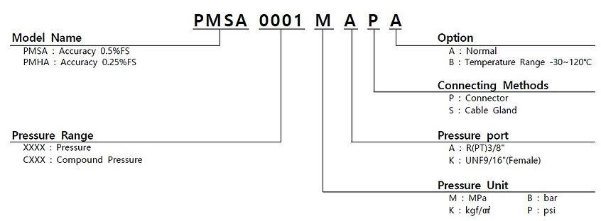 PMSA PMHA Order.JPG