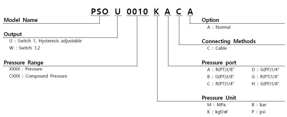 PSO Order.JPG