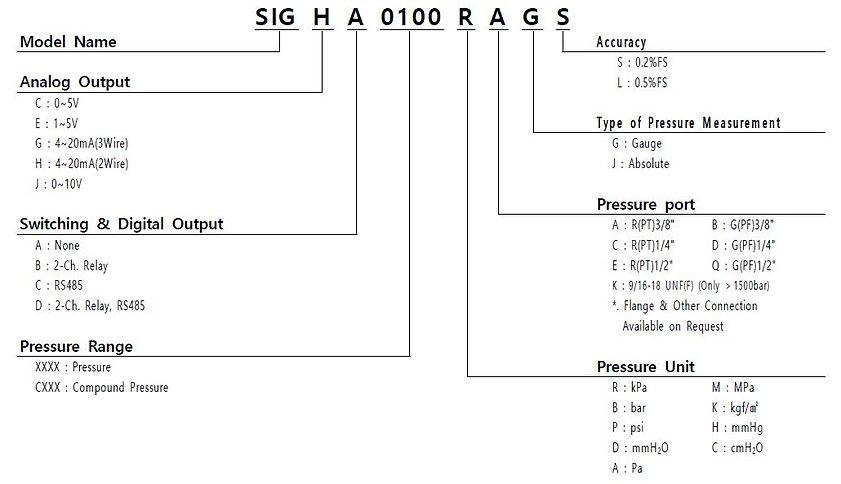 SIG Order.JPG