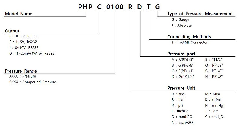 PHP Order.JPG