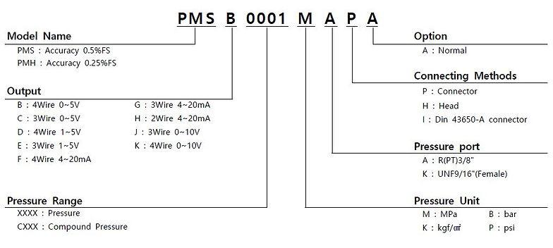 PMS PMH Order.JPG