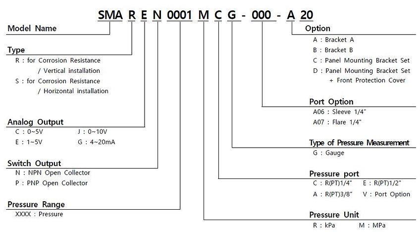 SMA (CR) Order.JPG