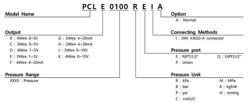 PCL Order.JPG
