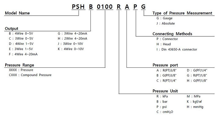 PSH Order.JPG