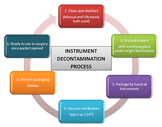 Decontamination_Cycle_4b97d129-23cf-4835