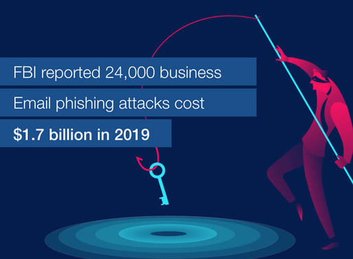 FBI reported 24,000 business email phishing attacks cost $1.7 billion in 2019