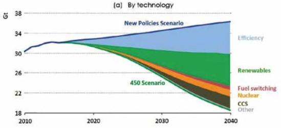 IEA demand scenarios