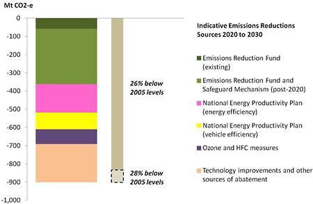 Australian emissions reduction sources