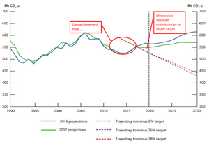 Australian emissions projections