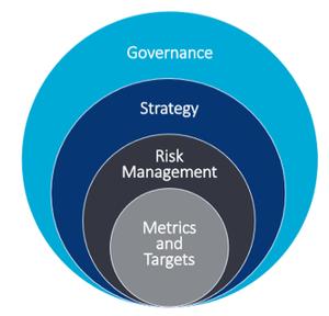 TCFD framework