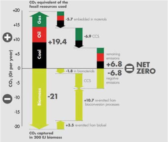 Shell's net zero emissions