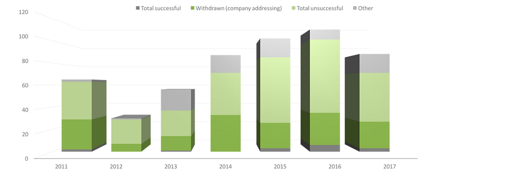 Trend in overall shareholder resolutions