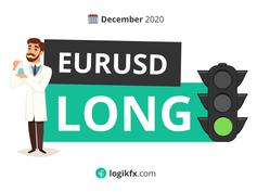 EURUSD (Trade Idea, Jan 2021) Sell Stops Being Hunted?!