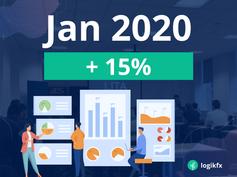 Jan 2020 Results: +15%