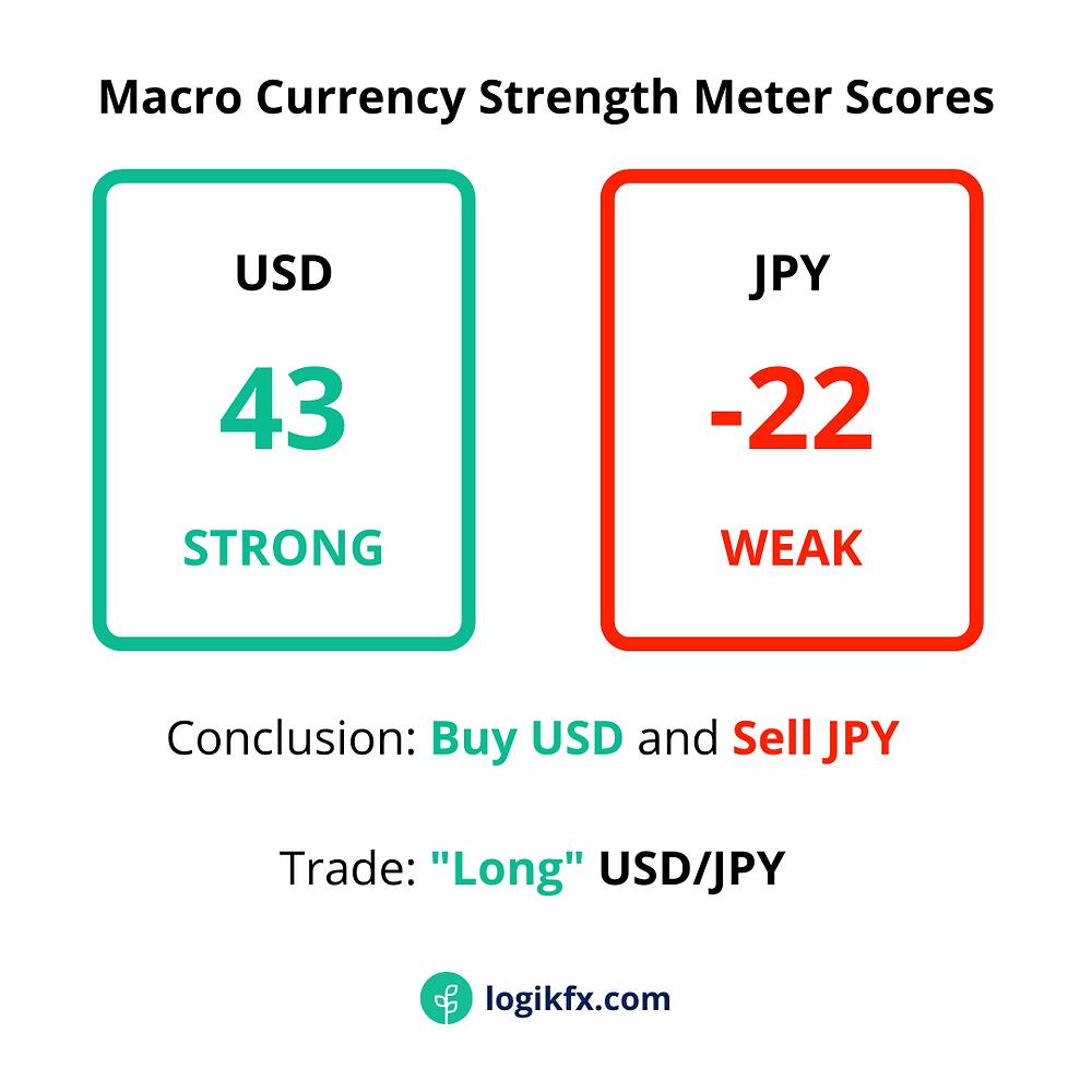 macro currency strength meter