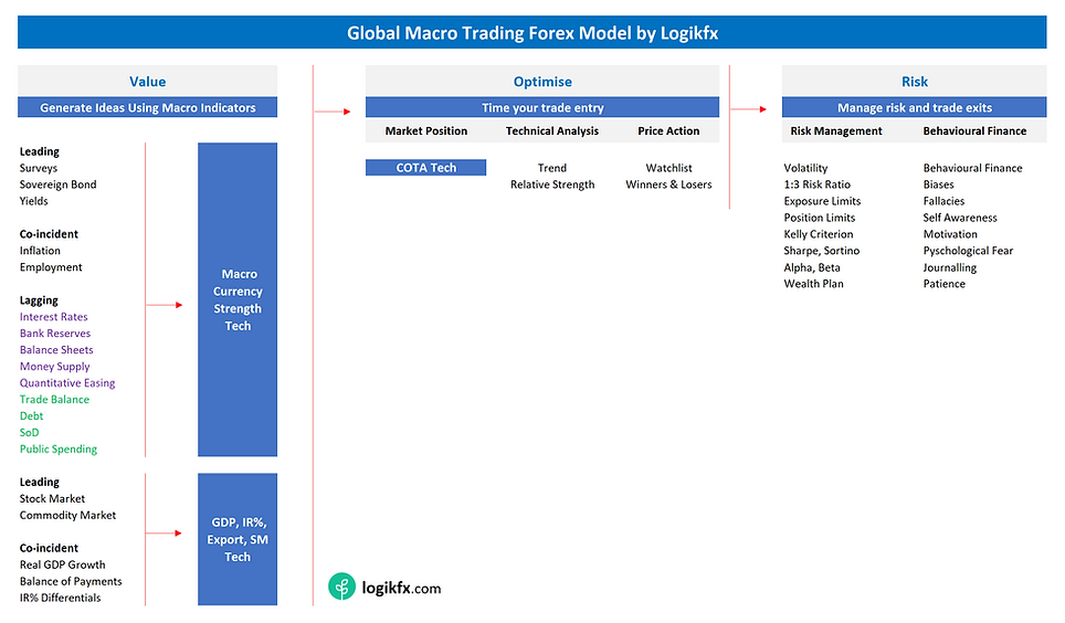 Global Macro Trading Forex Model by Logi