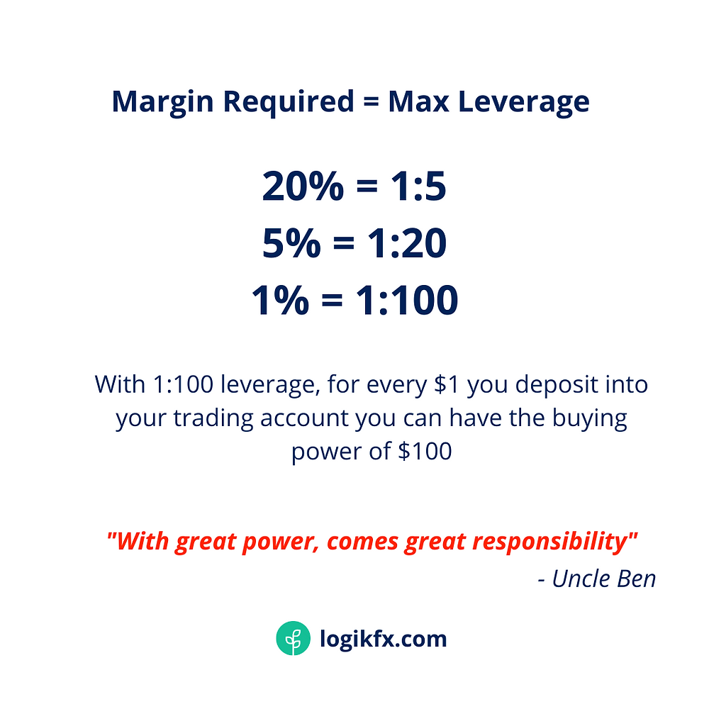 What is margin forex