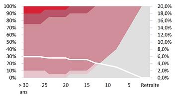 graphique profil prudent swisslife per individuel