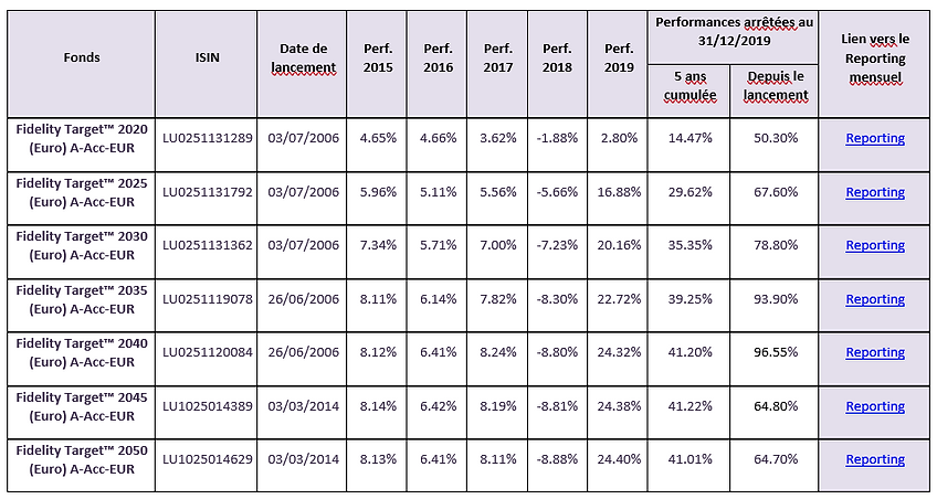 performances gamme fidelity target funds