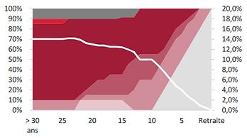 graphique profil dynamique swisslife per individuel