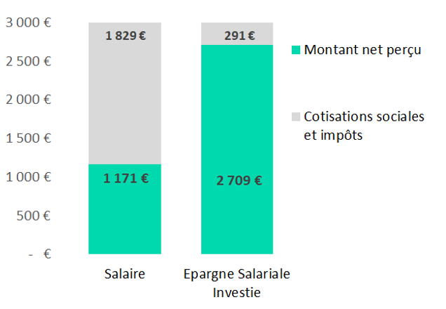 Graph_PEE_salaire 3000.png