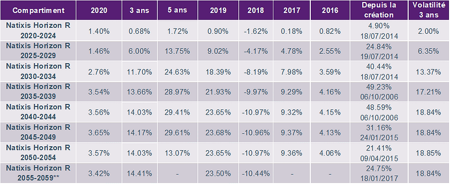 Natixis gestion à horizon.png
