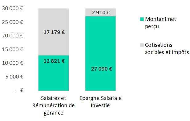 Graph_PEE_salaire 30kE.png
